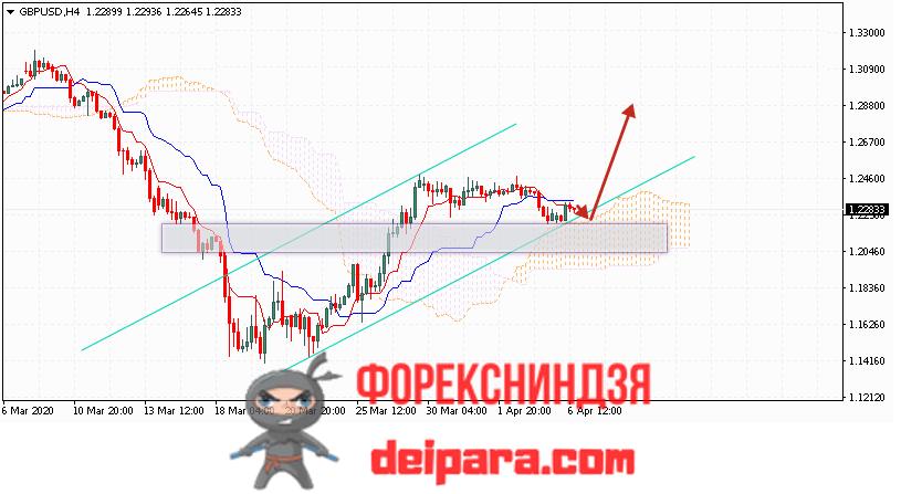 GBP/USD прогноз курса Фунта и Доллара на 07.04.2020