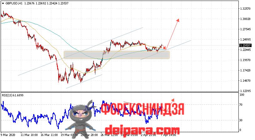 GBP/USD прогноз курса Фунта и Доллара на 08.04.2020