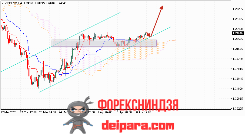 GBP/USD прогноз курса Фунта и Доллара на 10.04.2020