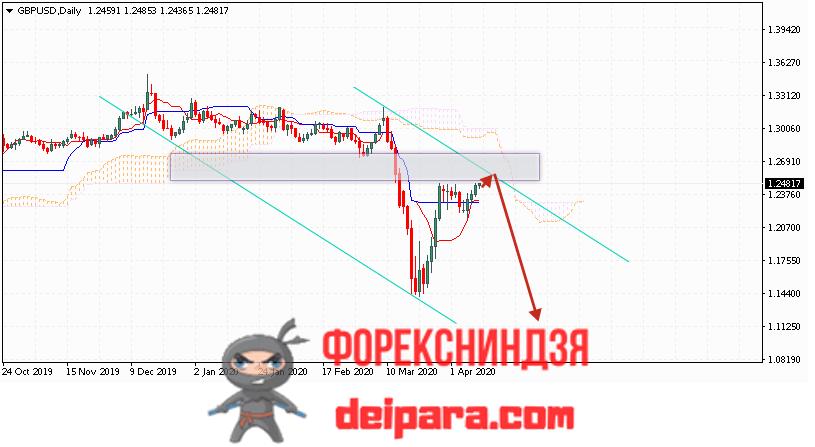 GBP/USD прогноз курса Фунта и Доллара на 13.04.2020