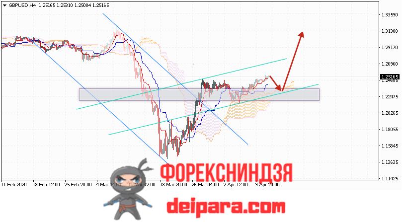 GBP/USD прогноз курса Фунта и Доллара на 14.04.2020