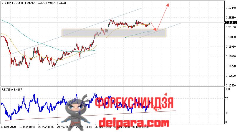GBP/USD прогноз курса Фунта и Доллара на 02.04.2020