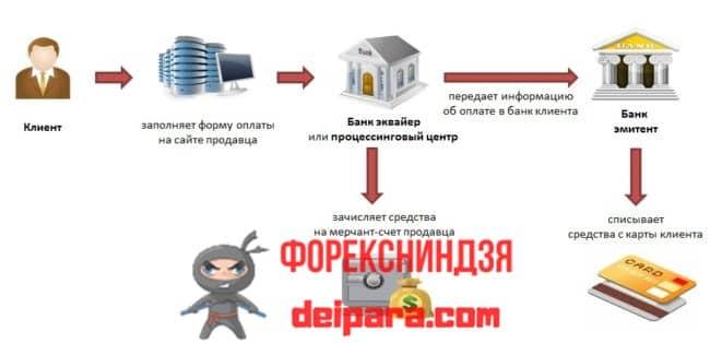 Варианты подключения интернет-эквайринга Альфа-Банка