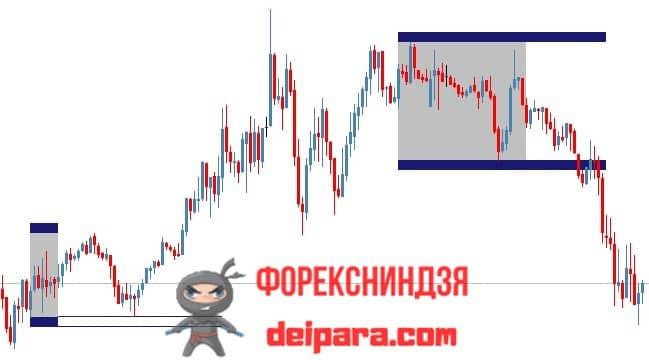 Рисунок. Trading Sessions Trade на графике.