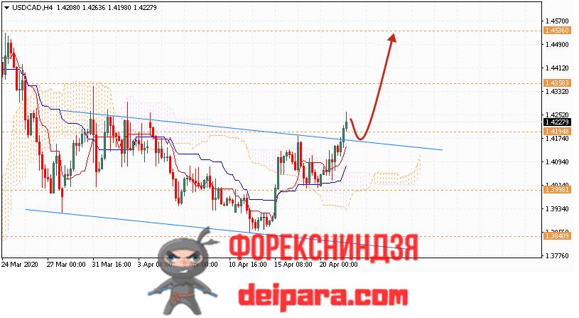USD/CAD прогноз курса Доллар Канадский Доллар на 22.04.2020