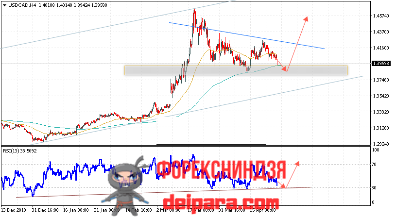 USD/CAD прогноз курса Доллар Канадский Доллар на 29.04.2020