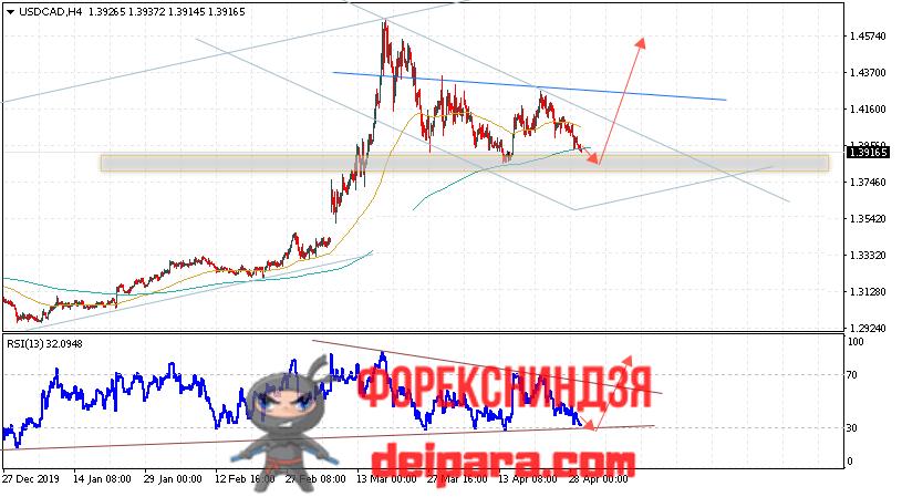 USD/CAD прогноз курса Доллар Канадский Доллар на 30.04.2020