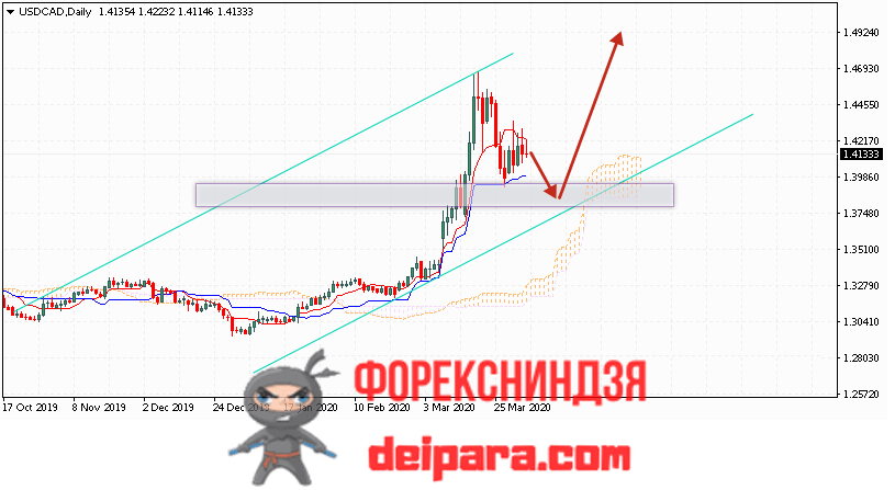 USD/CAD прогноз курса Доллар Канадский Доллар на 06.04.2020