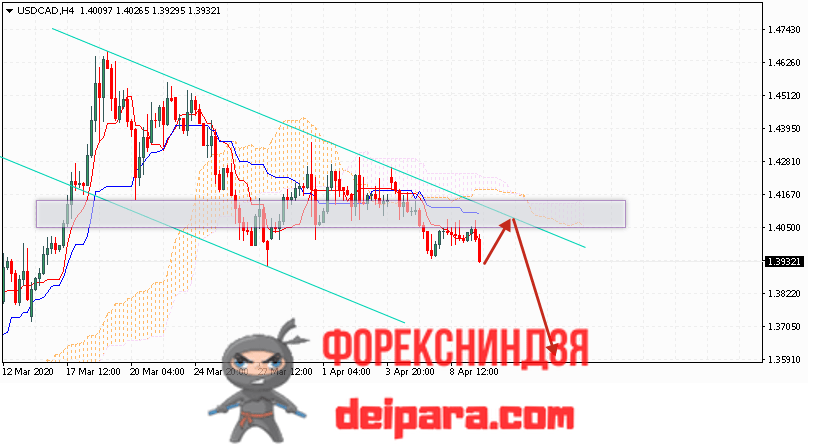 USD/CAD прогноз курса Доллар Канадский Доллар на 10.04.2020