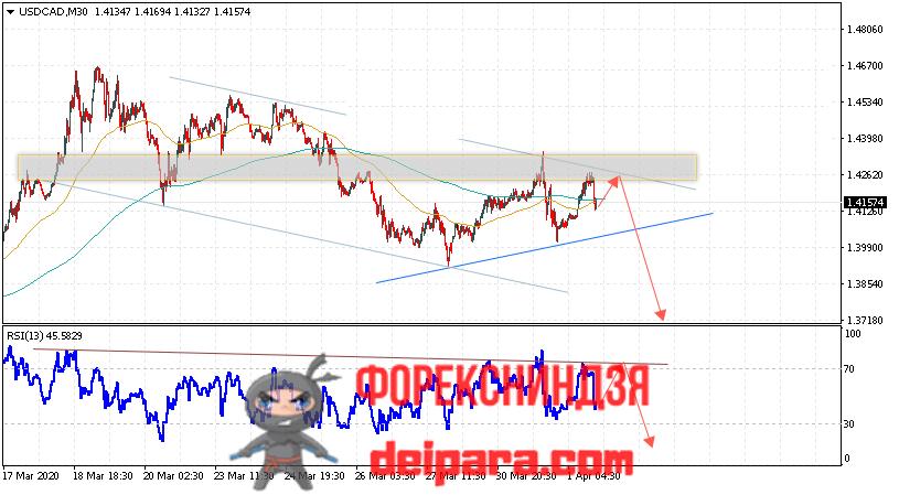 USD/CAD прогноз курса Доллар Канадский Доллар на 02.04.2020