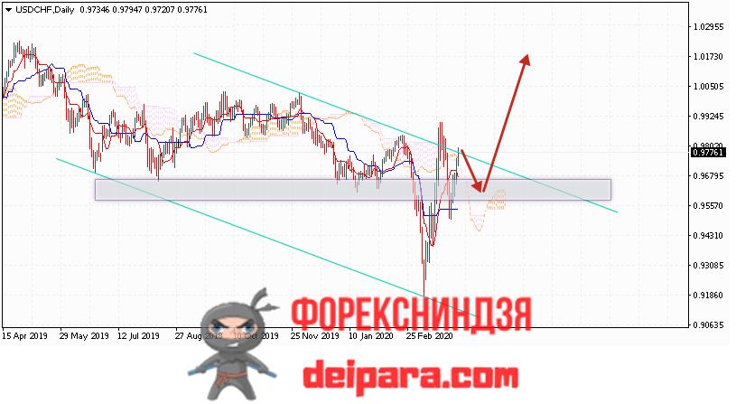 USD/CHF прогноз курса Доллар Франк на 06.04.2020