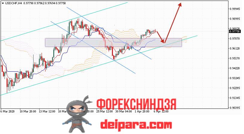 USD/CHF прогноз курса Доллар Франк на 07.04.2020