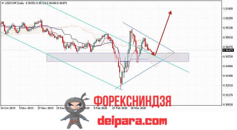 USD/CHF прогноз курса Доллар Франк на 13.04.2020