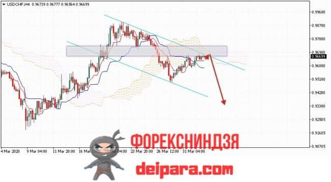 USD/CHF прогноз курса Доллар Франк на 03.04.2020