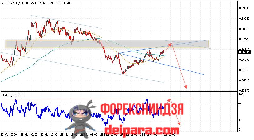 USD/CHF прогноз курса Доллар Франк на 02.04.2020