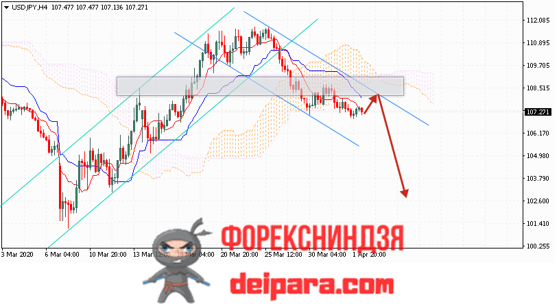 USD/JPY прогноз курса Доллар Иена на 03.04.2020