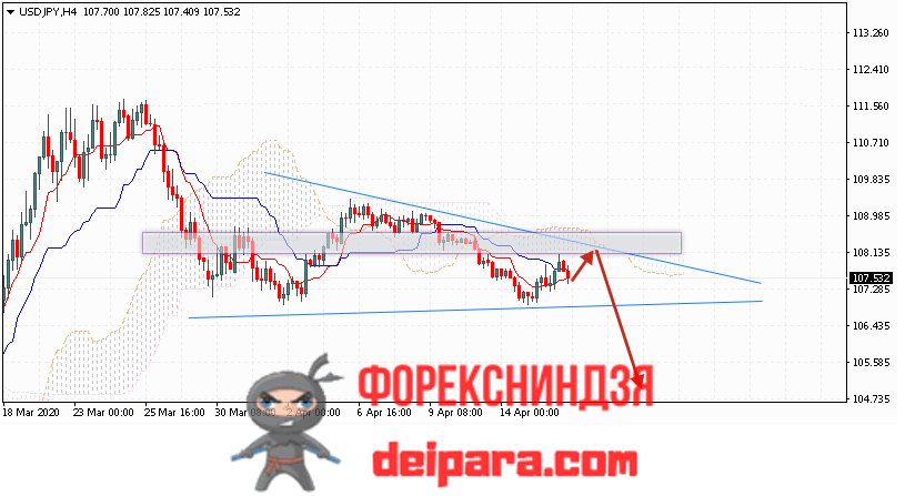 USD/JPY прогноз курса Доллар Иена на 17.04.2020