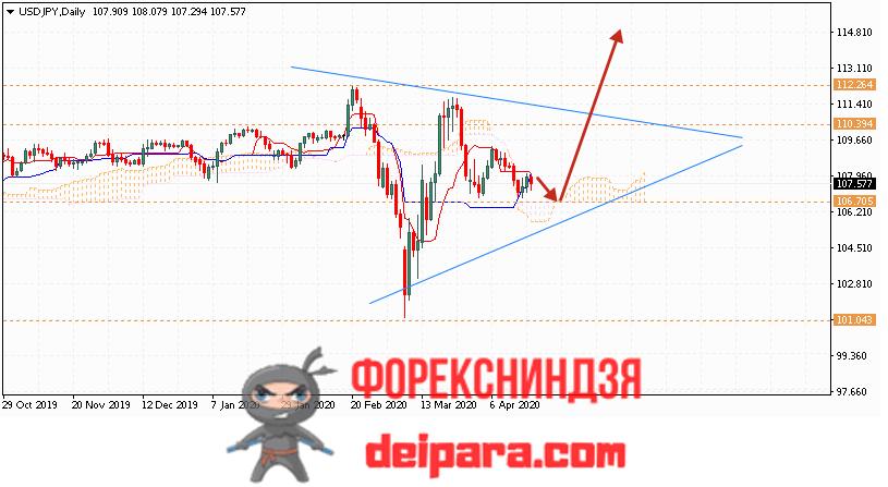 USD/JPY прогноз курса Доллар Иена на 20.04.2020