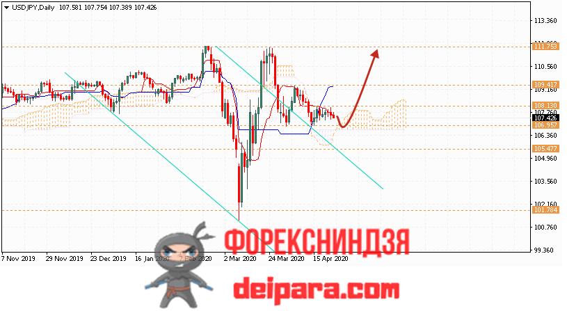 USD/JPY прогноз курса Доллар Иена на 27.04.2020