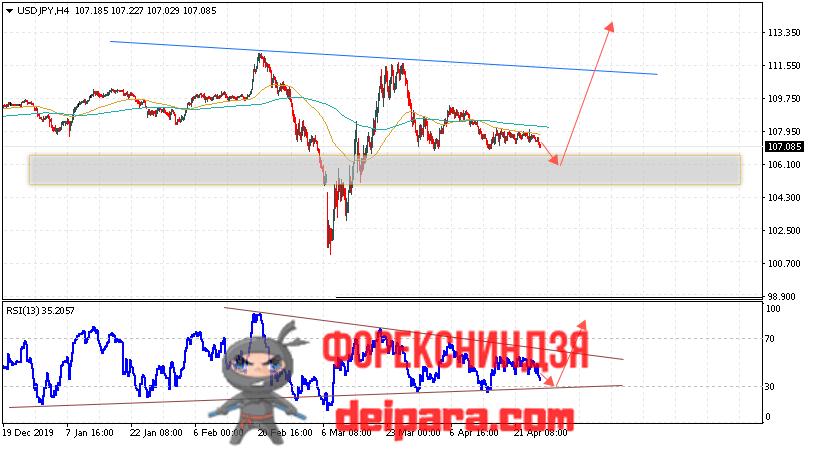 USD/JPY прогноз курса Доллар Иена на 28.04.2020