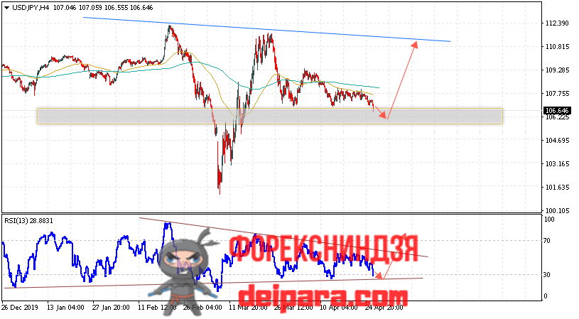 USD/JPY прогноз курса Доллар Иена на 29.04.2020