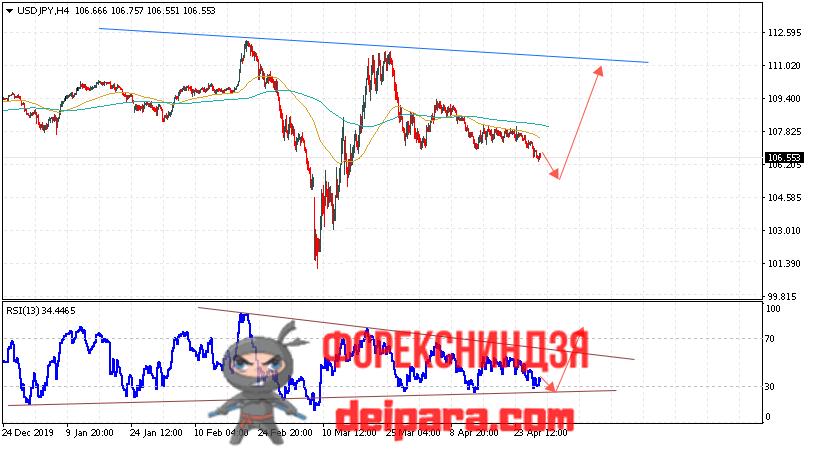 USD/JPY прогноз курса Доллар Иена на 30.04.2020