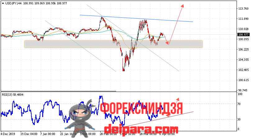 USD/JPY прогноз курса Доллар Иена на 08.04.2020