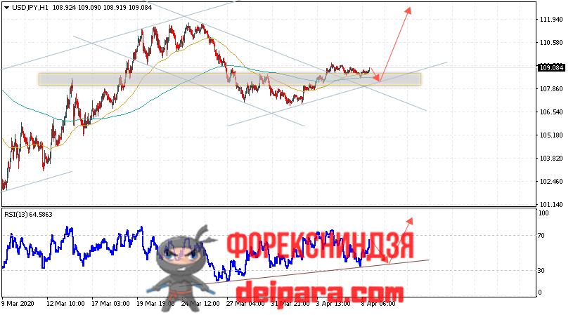 USD/JPY прогноз курса Доллар Иена на 09.04.2020