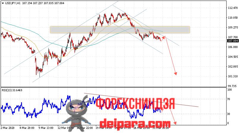 USD/JPY прогноз курса Доллар Иена на 02.04.2020