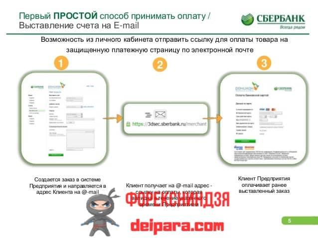 Стандартная оплата услуг по эквайрингу Сбербанка
