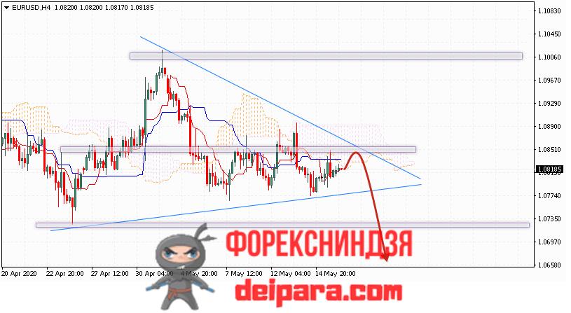 EUR/USD прогноз курса Евро Доллар на 19.05.2020