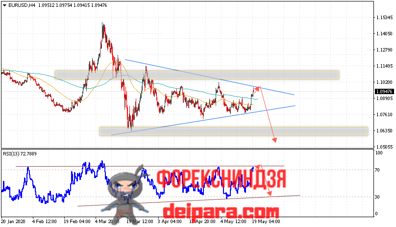 EUR/USD прогноз курса Евро Доллар на 20.05.2020