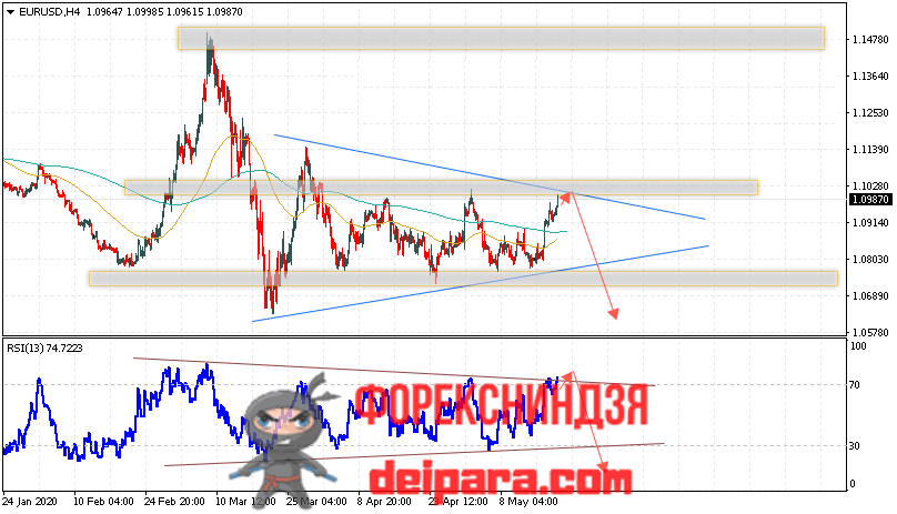 EUR/USD прогноз курса Евро Доллар на 22.05.2020