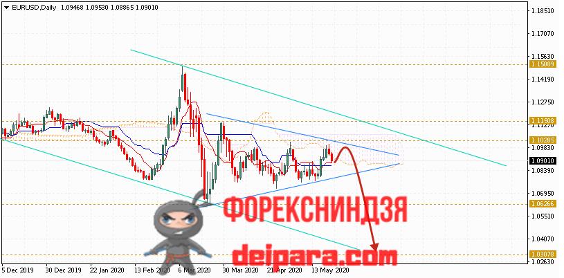 EUR/USD прогноз курса Евро Доллар на 25.05.2020
