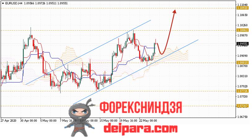 EUR/USD прогноз курса Евро Доллар на 27.05.2020