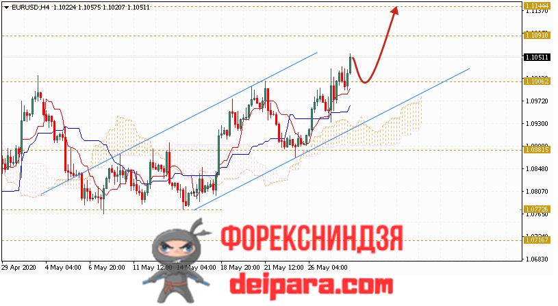 EUR/USD прогноз курса Евро Доллар на 29.05.2020