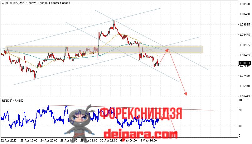 EUR/USD прогноз курса Евро Доллар на 07.05.2020