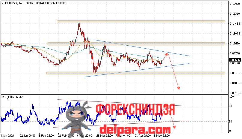 EUR/USD прогноз курса Евро Доллар на 13.05.2020