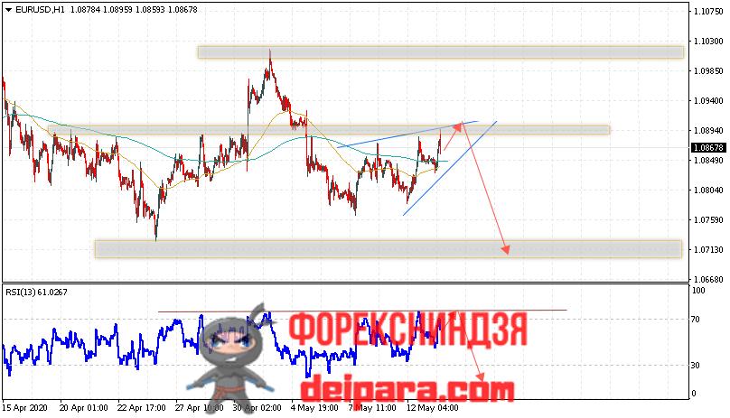 EUR/USD прогноз курса Евро Доллар на 14.05.2020