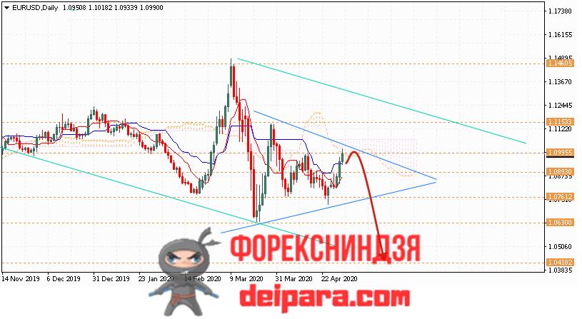 EUR/USD прогноз курса Евро Доллар на 04.05.2020