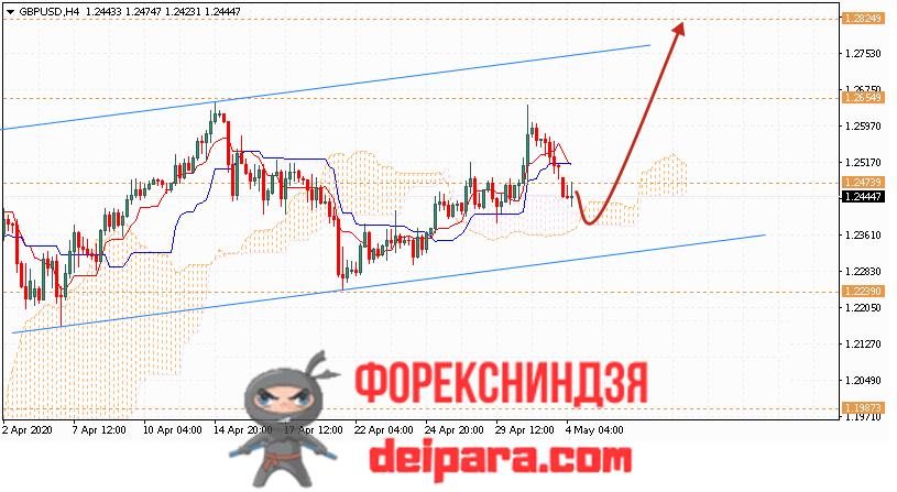 GBP/USD прогноз курса Фунта и Доллара на 05.05.2020