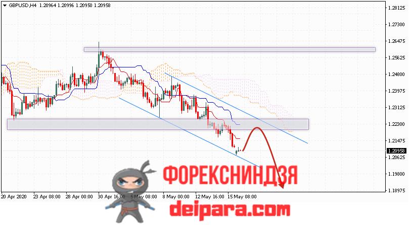 GBP/USD прогноз курса Фунта и Доллара на 19.05.2020