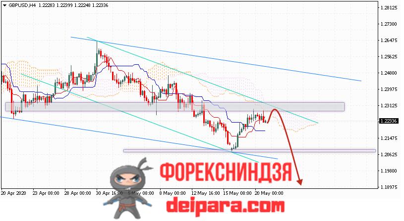 GBP/USD прогноз курса Фунта и Доллара на 21.05.2020