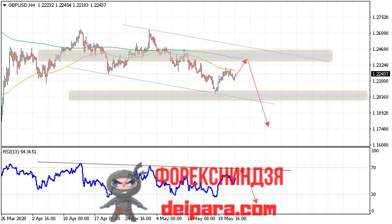 GBP/USD прогноз курса Фунта и Доллара на 22.05.2020