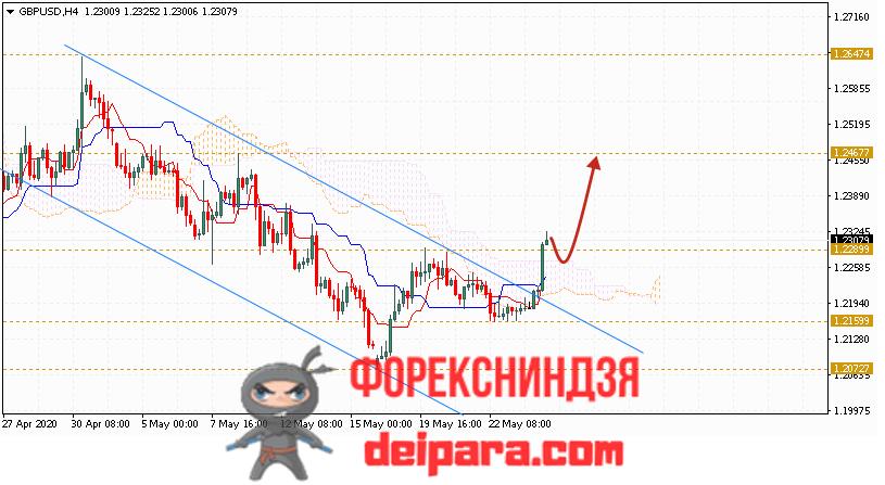 GBP/USD прогноз курса Фунта и Доллара на 27.05.2020