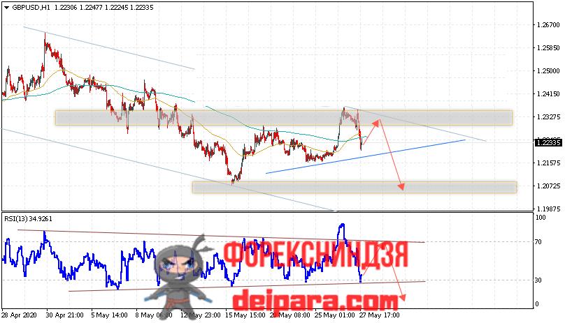 GBP/USD прогноз курса Фунта и Доллара на 28.05.2020