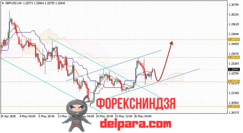GBP/USD прогноз курса Фунта и Доллара на 29.05.2020
