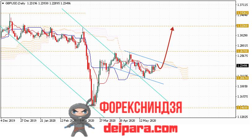 GBP/USD прогноз курса Фунта и Доллара на 01.06.2020
