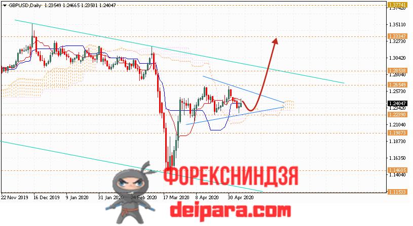 GBP/USD прогноз курса Фунта и Доллара на 11.05.2020