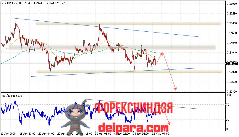 GBP/USD прогноз курса Фунта и Доллара на 13.05.2020